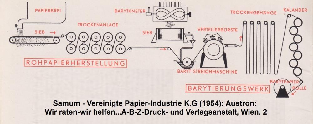 1954: Herstellungsschema von Fotopapier auf Barytbasis